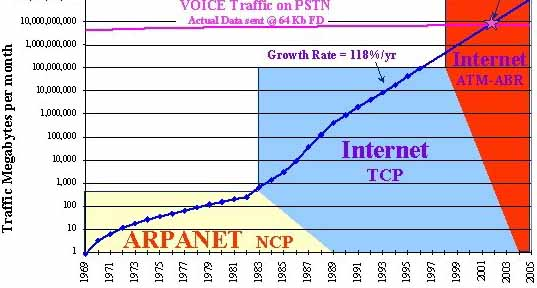 the history and development of the internet since 1969 A brief history of divorce from henry viii to white v white the big change came in 1969, when the divorce reform act was passed.